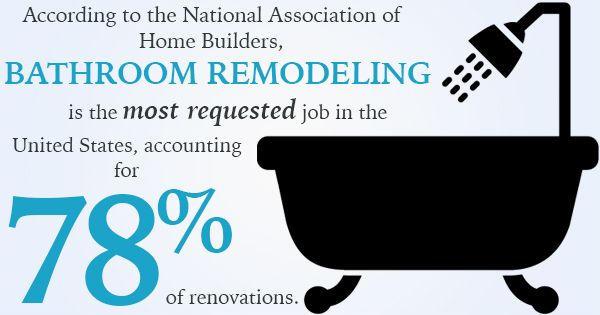 bathroom remodeling facts